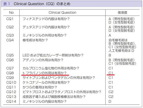日本皮膚科学会の推奨度表